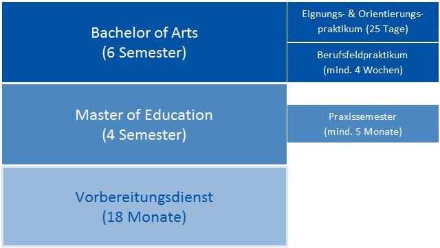 Bachelor Master Lehramt